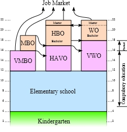 A schematic overview of the Dutch education system.